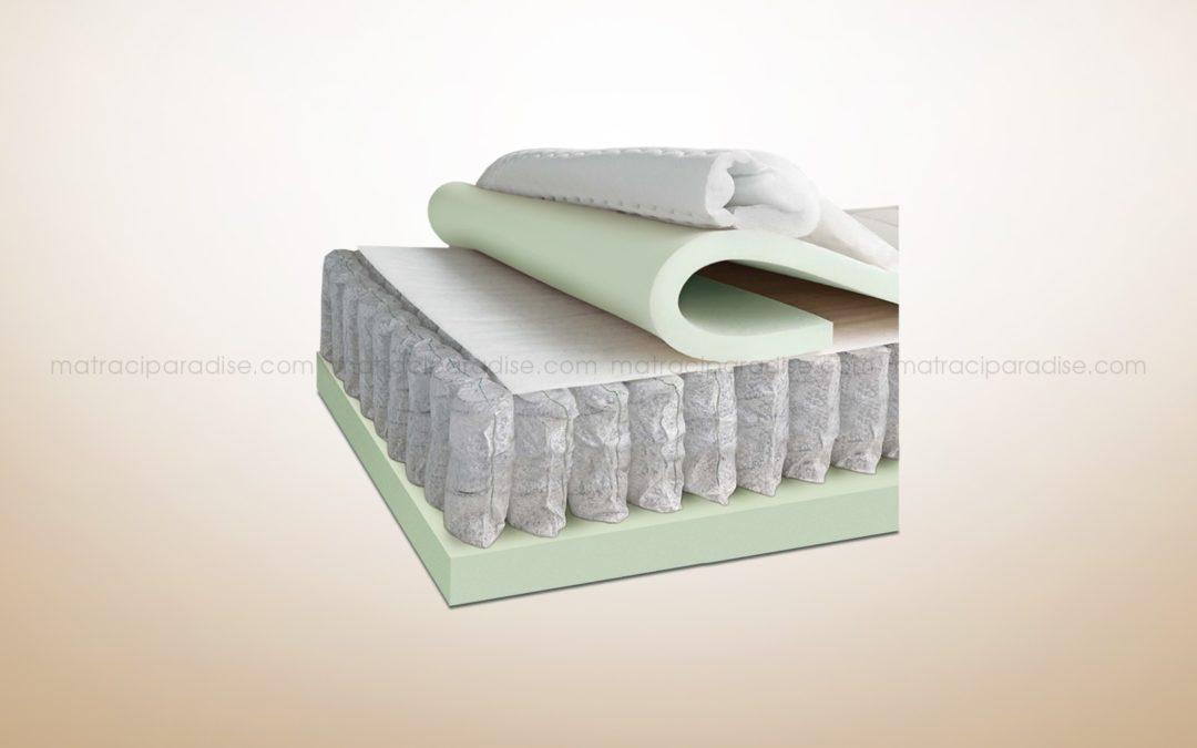 Бъдете здрави и красиви с перфектно подбрания матрак за спокоен и релаксиращ сън